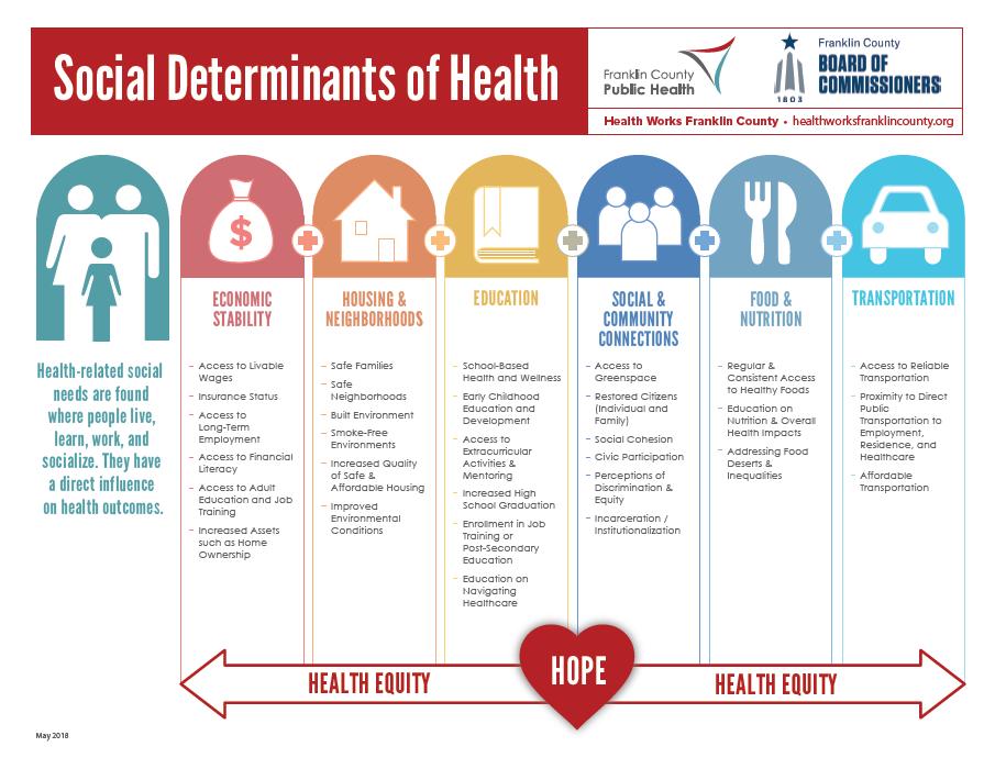 Community Health Assessment (CHA) and Community Health