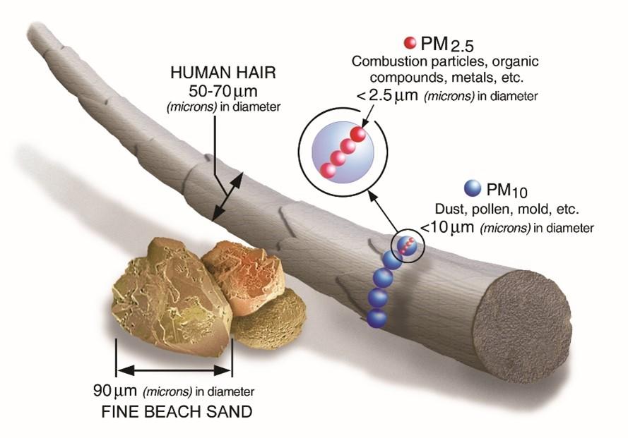 Air Pollution Diagram